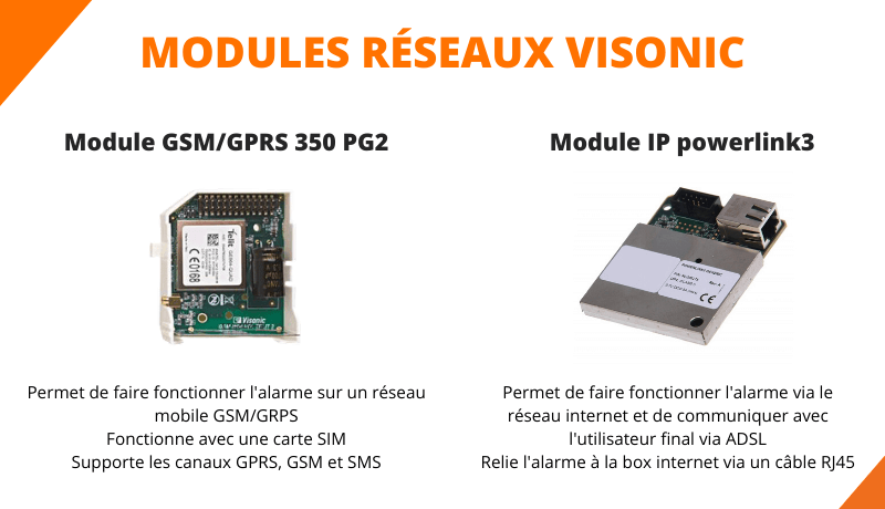 Modules GSM et IP visonic alarme