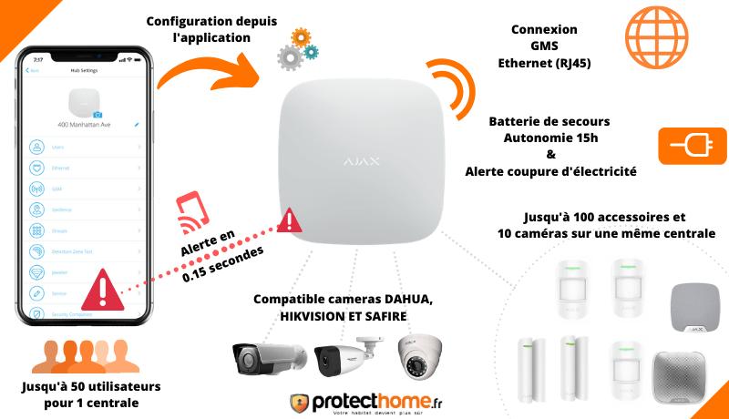 Fonctionnement centrale alarme AJAX