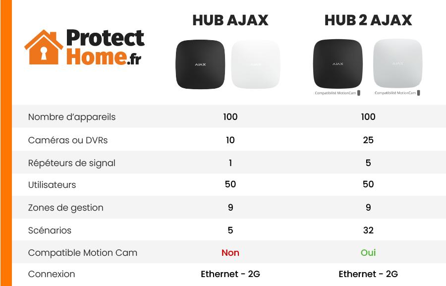 Différence HUB et HUB 2 AJAX