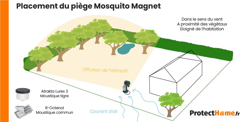 placement du piège anti moustique mosquito magnet