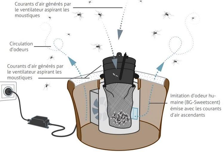 Fonctionnement du piège anti moustique Biogents Mosquitaire