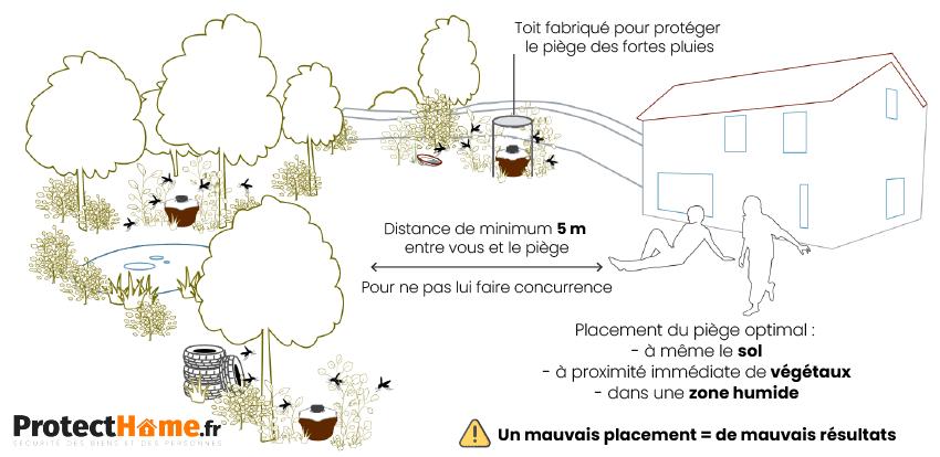 comment placer le piège à moustiques bg mosquitaire biogents