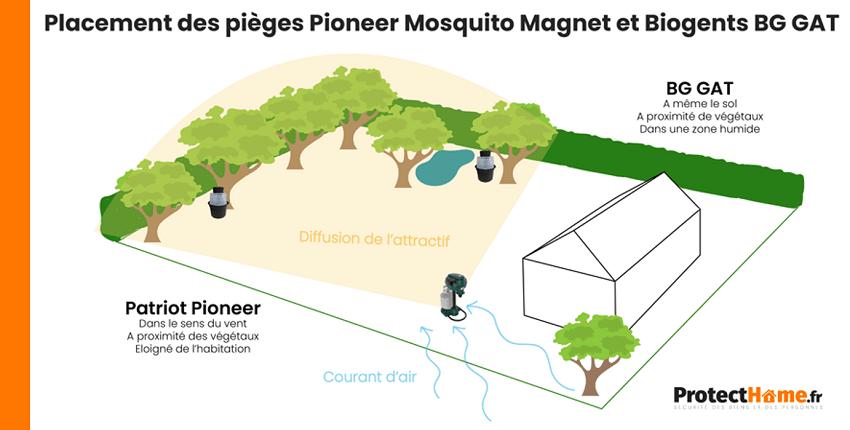 positionner piege anti moustiques