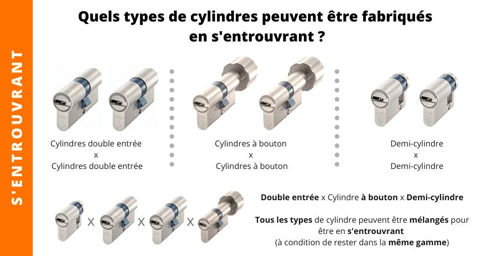 acheter les cylindres avec la même clé
