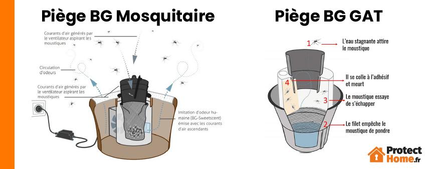 Comment fonctionnent les pieges moustiques Biogents ?