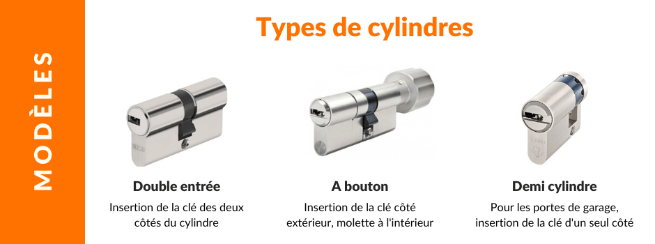 Types de cylindre