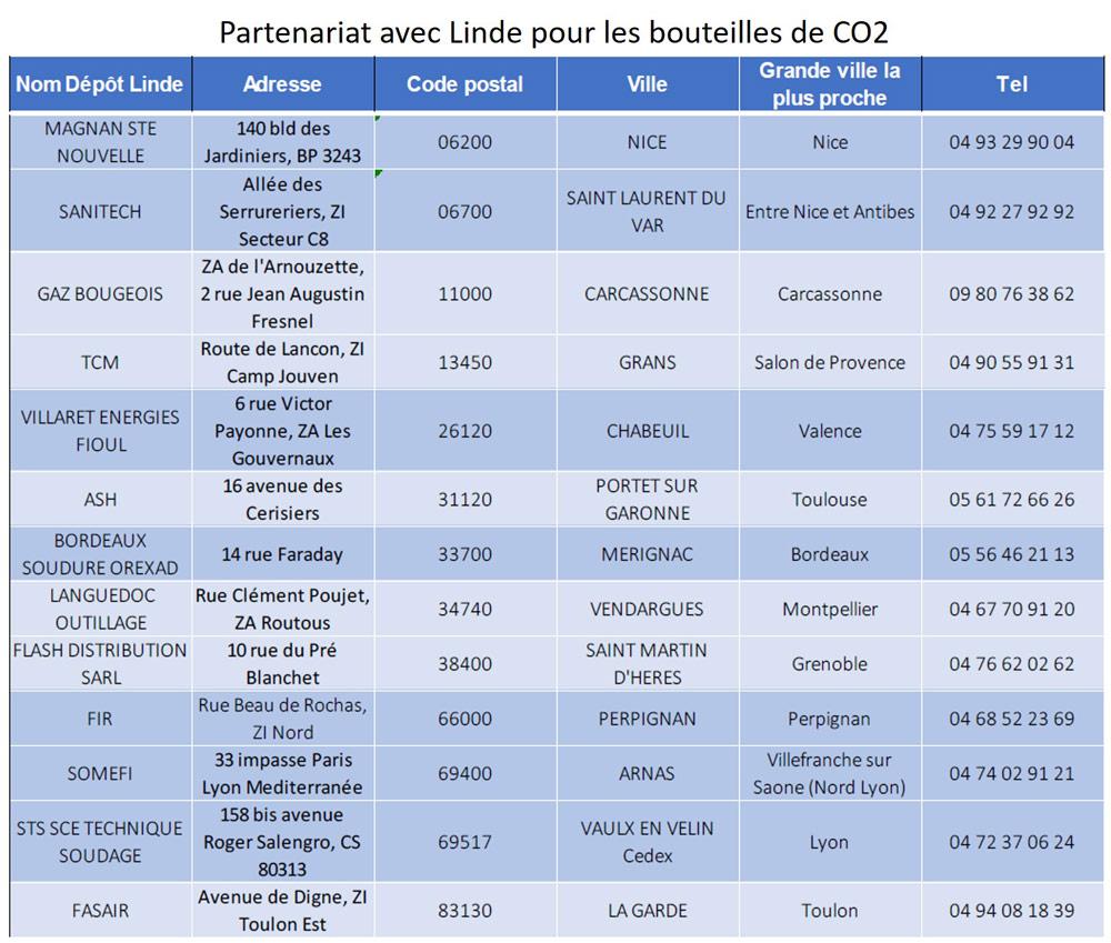 liste distributeur co2 biogents