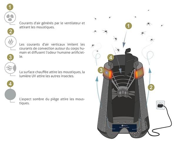 piege-moustique-interieur-biogents-fonctionnement