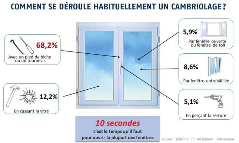 sécurisation des fenêtres